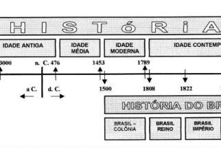 Conceito e divisão da história