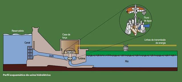 O Brasil é um dos que mais tem aproveitamento hidráulico para produção de energia hidrelétrica no mundo