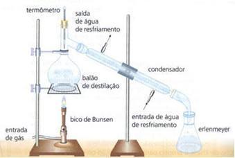 Separação de misturas homogêneas - Destilação simples