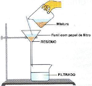 Separação de misturas heterogêneas - Filtração