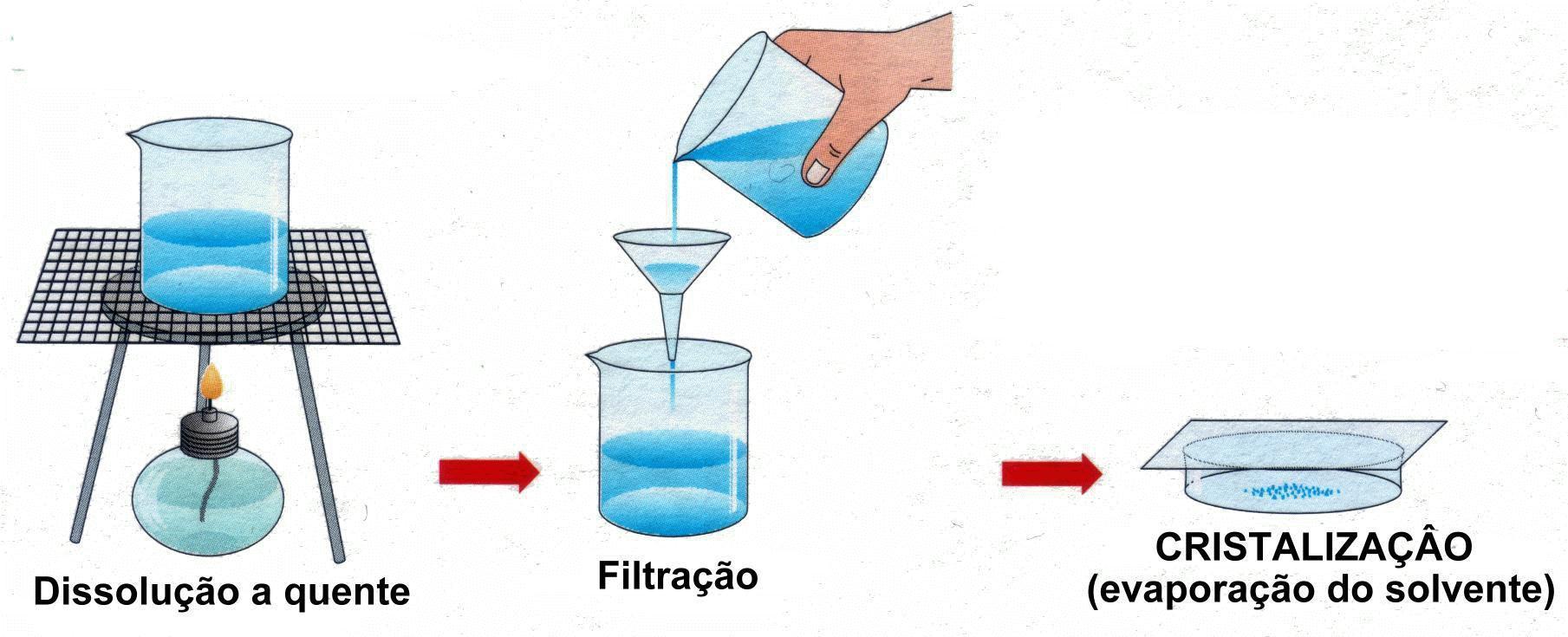 Separação de misturas homogêneas - Cristalização e evaporação