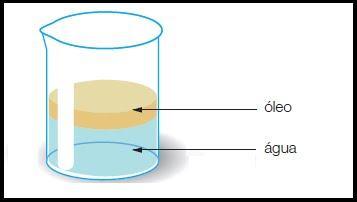 Tipo de mistura heterogênea de óleo com água