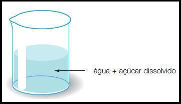 Mistura homogênea de água com açúcar