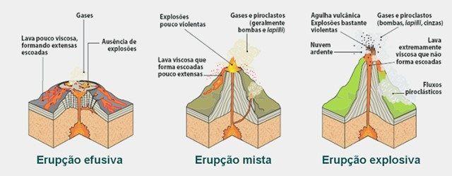 Vulcões no Brasil - Fotos e informações - Tipos de erupções vulcânicas