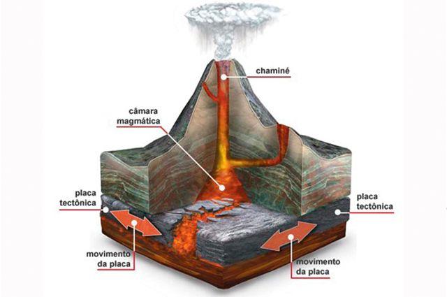 Vulcões no Brasil - Fotos e informações