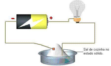 Compostos iônicos - Sal de cozinha