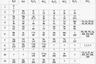 Classificação periódica de Mendeleev