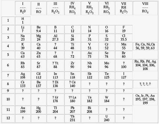 Tabela periódica de Mendeleev
