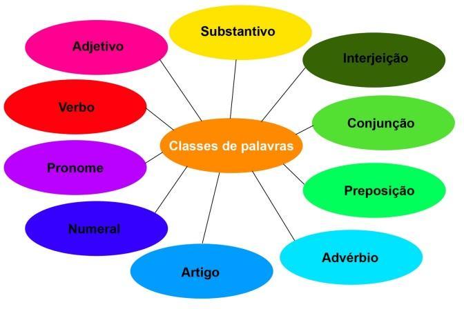 As classes gramaticais das palavras e suas características - Estudo ...
