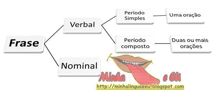 Período simples e composto - Diferenças e exemplos - Estudo Prático