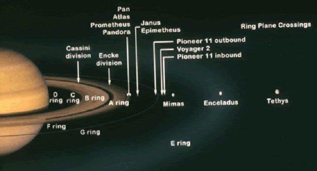 Anéis de Saturno - Luas de Saturno