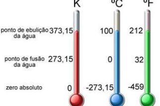 Temperatura – Escalas termométricas