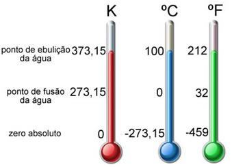 Temperatura – As escalas termométricas Celsius, Fahrenheit e Kelvin