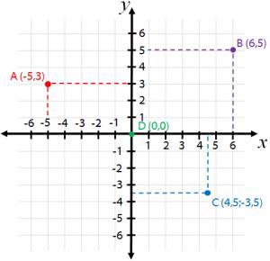 Plano cartesiano aplicao pontos e quadrantes plano cartesiano ccuart Images