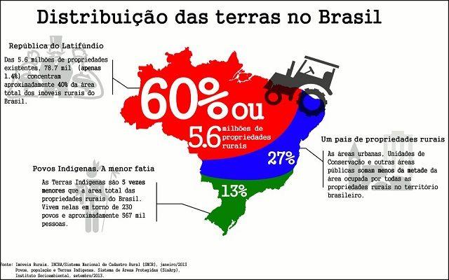 O que são os boias-frias? - Distribuição de Terras no Brasil