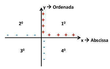 Em quais quadrantes pertencem os pontos abaixos? A)(-2,-3) e (3,2) B)(-2,5)  e (2,-4) C)(-4,2) e (-1,-2) - Matemática
