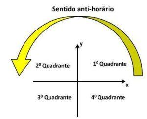 Plano cartesiano aplicao pontos e quadrantes quadrantes plano cartesiano ccuart Images