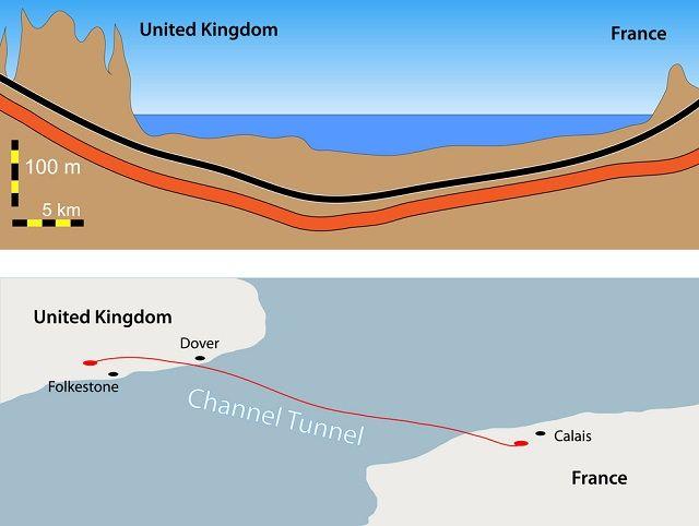 O Canal da Mancha - Eurotúnel
