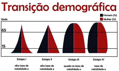Crescimento populacional - Transição Demográfica