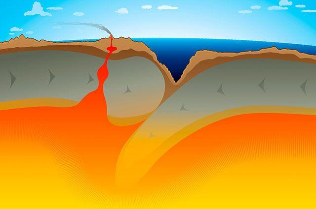 Deriva continental - Fossa Oceanica