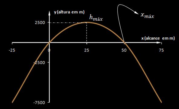 Funções do segundo grau - Exemplos e representações gráficas