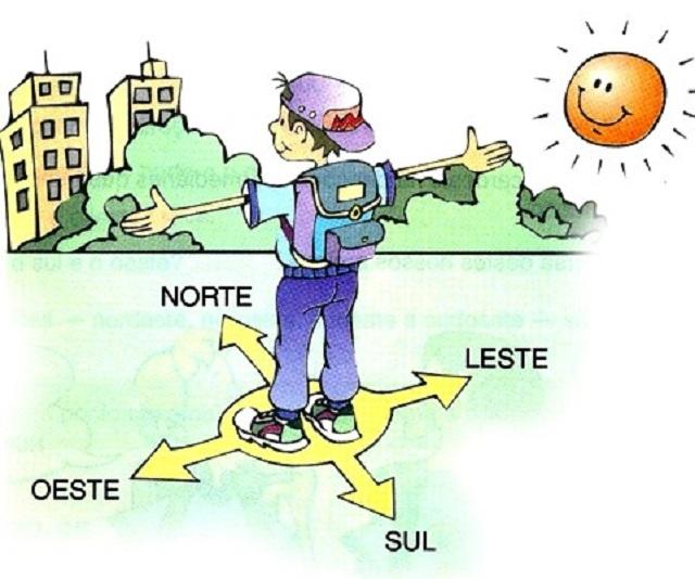 """O ponto do """"nascimento do Sol"""" seria definido como Leste"""