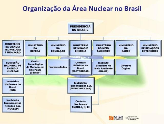 Organização da Área Nuclear no Brasil