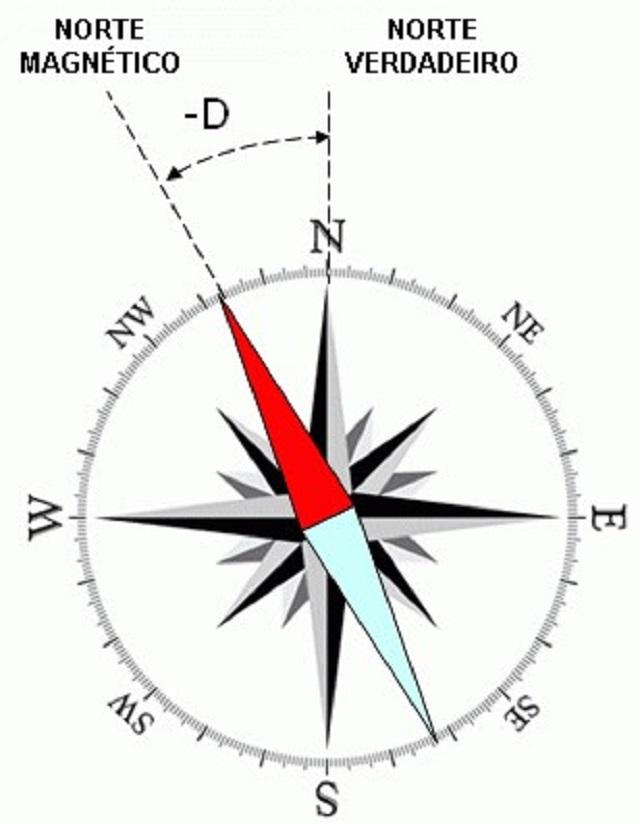 Existe uma diferenciação entre o Norte magnético e o Norte verdadeiro