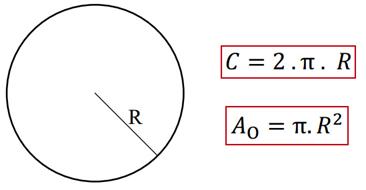 Área de uma circunferência
