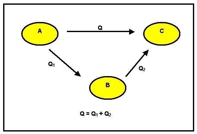 Lei de Hess - Princípio de Conservação de Energia e entalpia