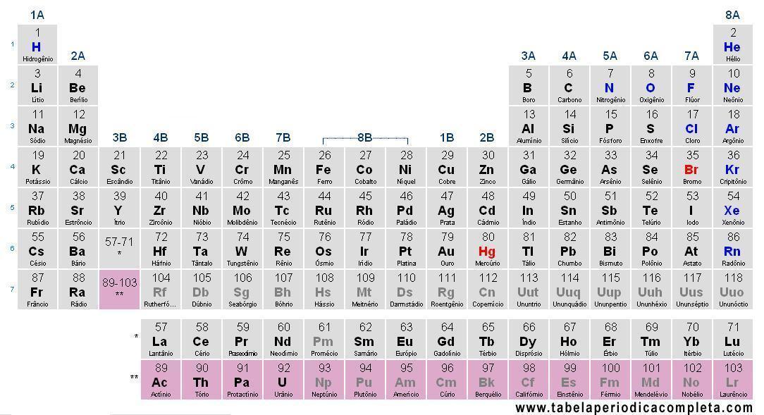 Actinídeos - Tabela periódica, elementos e características