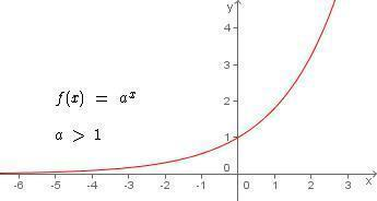 Funo exponencial definio tipos e exemplos funo exponencial ccuart Images