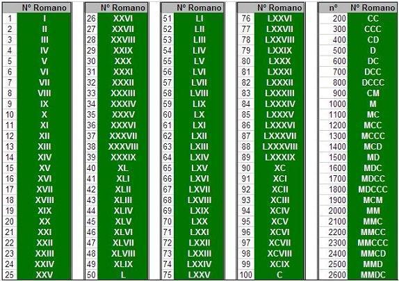 Algarismos Romanos Sistema De Numeracao E Tabela