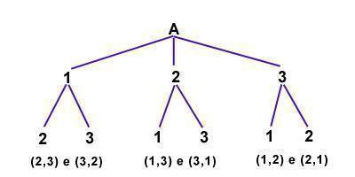 Arranjos e permutações - Estudo Prático