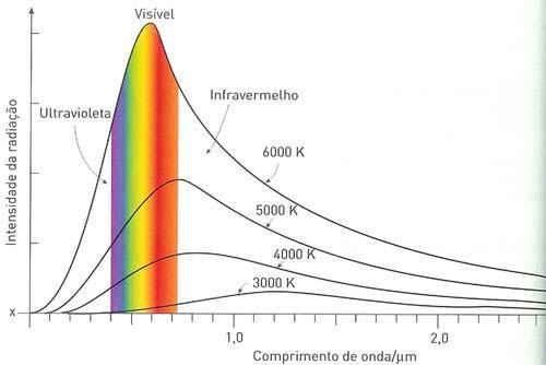 Energia irradiada - Lei do Deslocamento e irradiação térmica