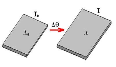 Dilatação dos sólidos