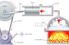 leis-da-termodinamica-calor-energia-exemplos-e-conceitos