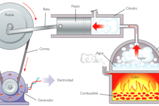 Leis da termodinâmica