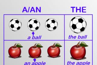 O uso do 'a' e do 'an' na língua inglesa