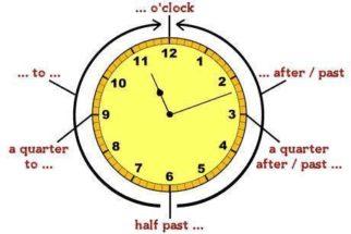 O formato das horas em inglês