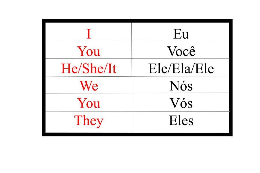 Pronomes pessoais evitam possíveis repetições