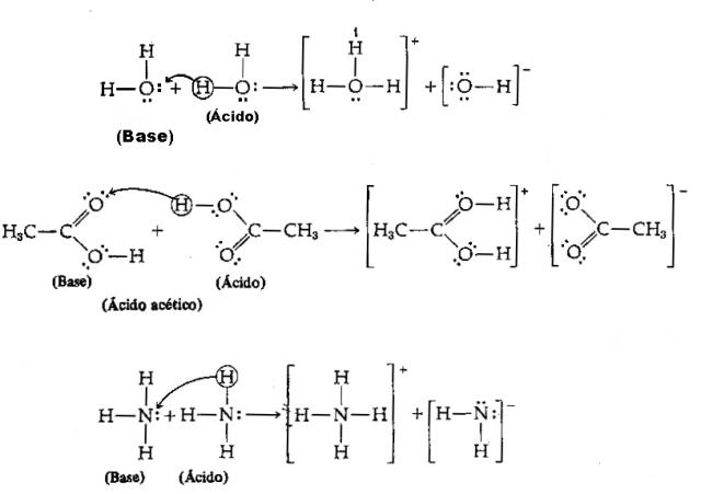Ácidos e bases de Brönsted-Lowry - Teoria e exemplificação ...