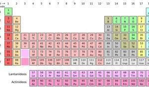 quatro-novos-elementos-sao-adicionados-a-tabela-periodica