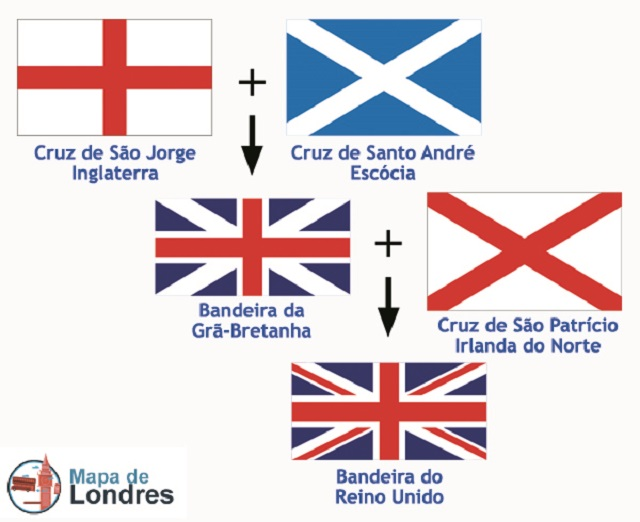 As bandeiras da Inglaterra, Escócia, País de Gales e Irlanda do Norte compõem a bandeira do Reino Unido