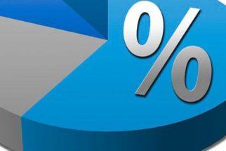 Saiba como calcular a porcentagem de um valor
