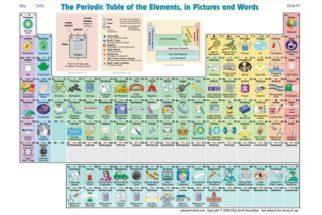 Conheça a tabela periódica que mostra para que serve cada elemento