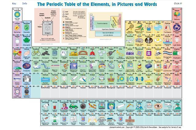 conheca-tabela-periodica-que-mostra-para-que-serve-cada-elemento