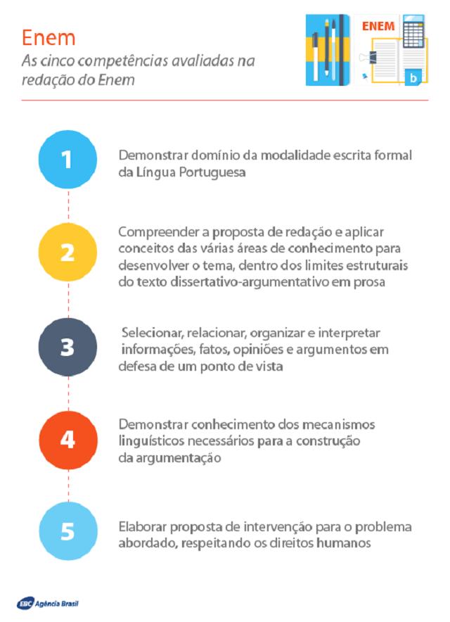 As cinco competências avaliadas na redação do Enem